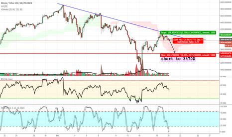 BTCUSDT: BTC SHORT 9/19/17 (very short term position)