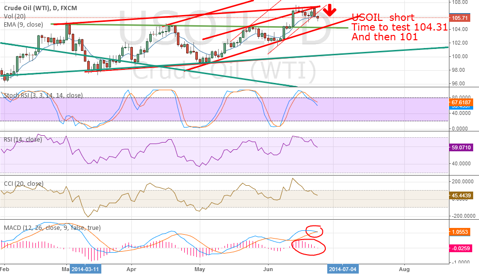 USOIL MACD tell more