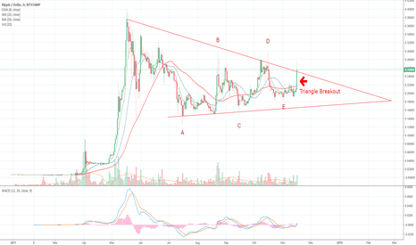 XRPUSD: All in on Ripple, breaking triangle