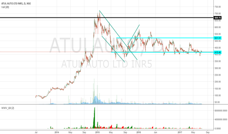 ATULAUTO: At Support Line