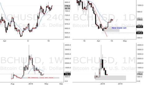 BCHUSD: BCHUSD Bitcoin Cash Long