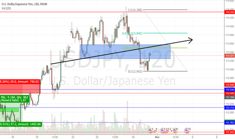 USDJPY: usdjpy shortvsetup.. i am already in this trade with +50pips
