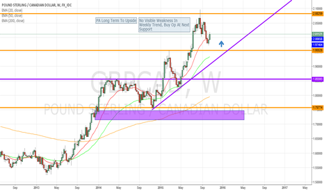 GBPCAD: GBPCAD UP OR DOWN??????????