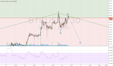 BTCUSD: BTC should correct from the current level