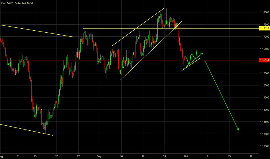 EURUSD: Looking for a short trade set up on EURUSD
