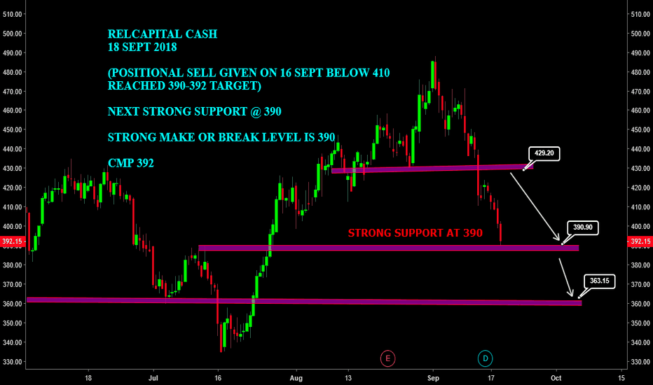 RELCAPITAL: #RELCAPITAL CASH : STRONG SUPPORT @ 390