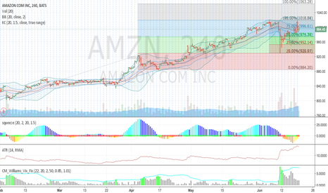 AMZN: AMZN - Long - Echo of the Larger Pattern -> Diminished Timeframe