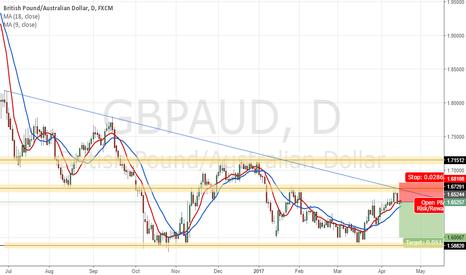 GBPAUD: GBPAUD Short TP - 1.6006