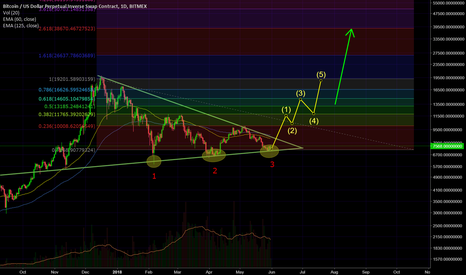 XBTUSD: Tripple Bottom could bring BTC up to over 20k very soon