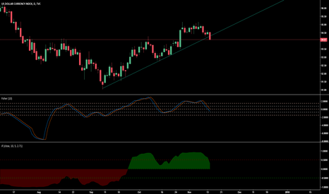 DXY: Hey heads up it's time to go against DXY