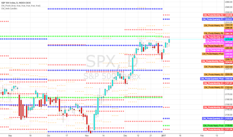 SPX: Sp 500 found resistance at monthly R1 pivot