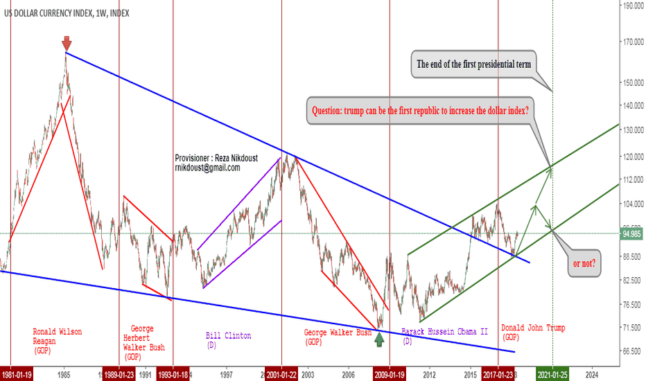 DXY: a question?