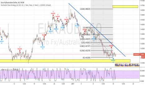 EURAUD: Euro Aussie