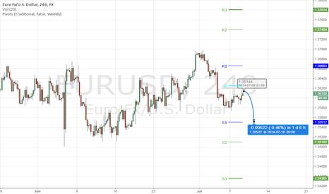 EURUSD: eurusd short expect