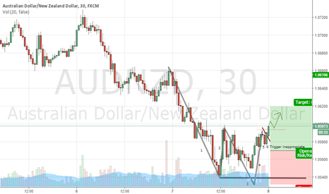 AUDNZD: Australian Dollar/ New Zeland dollar. Waiting break.