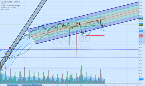 QQQ: QQQ 1 Hour Channel