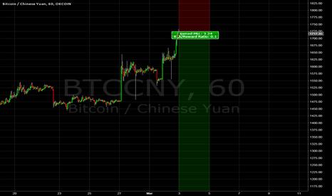 BTCCNY: Trade #3