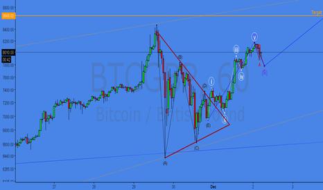 BTCGBP: BTC ABCDE Symmetrical Triangle Correction