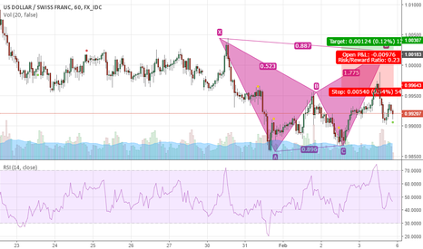 USDCHF: USDCHF Potential Short Area