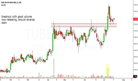 TUBEINVEST: tube invest looks bullish in short to medium term.