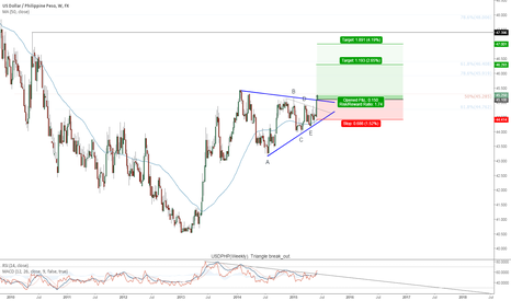 USDPHP: USDPHP(Weekly). Triangle break_out.