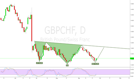 GBPCHF: Head and Shoulders