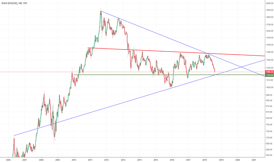 GOLD: 1160 is the magic number.