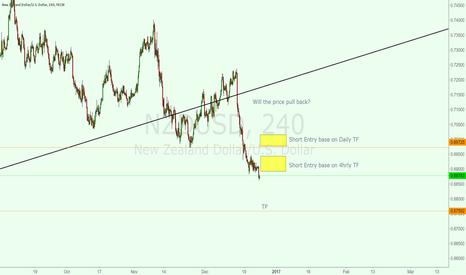 NZDUSD: Will the price pull back?