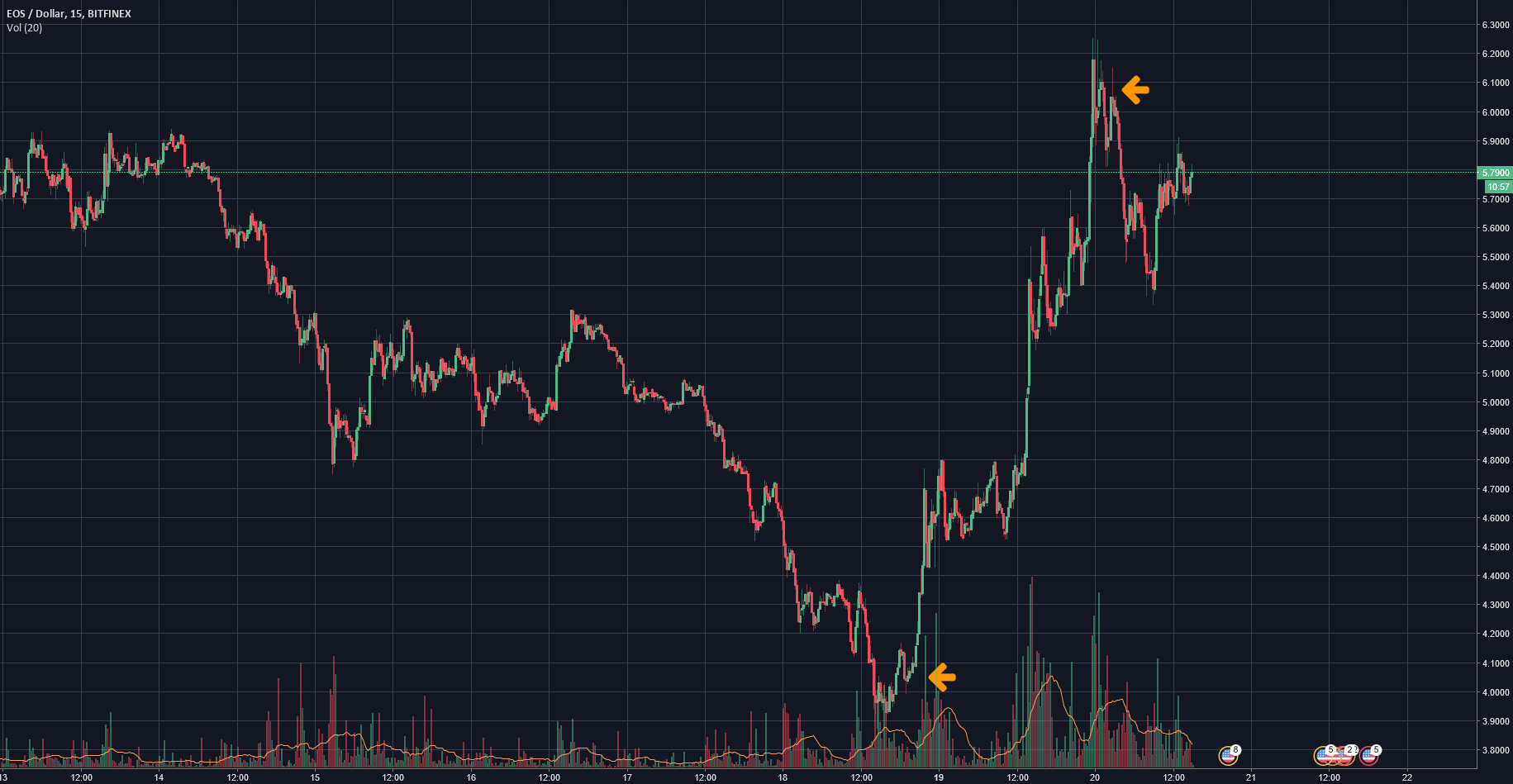 THE Bounce Play you shouldn't miss out on again! ALTS