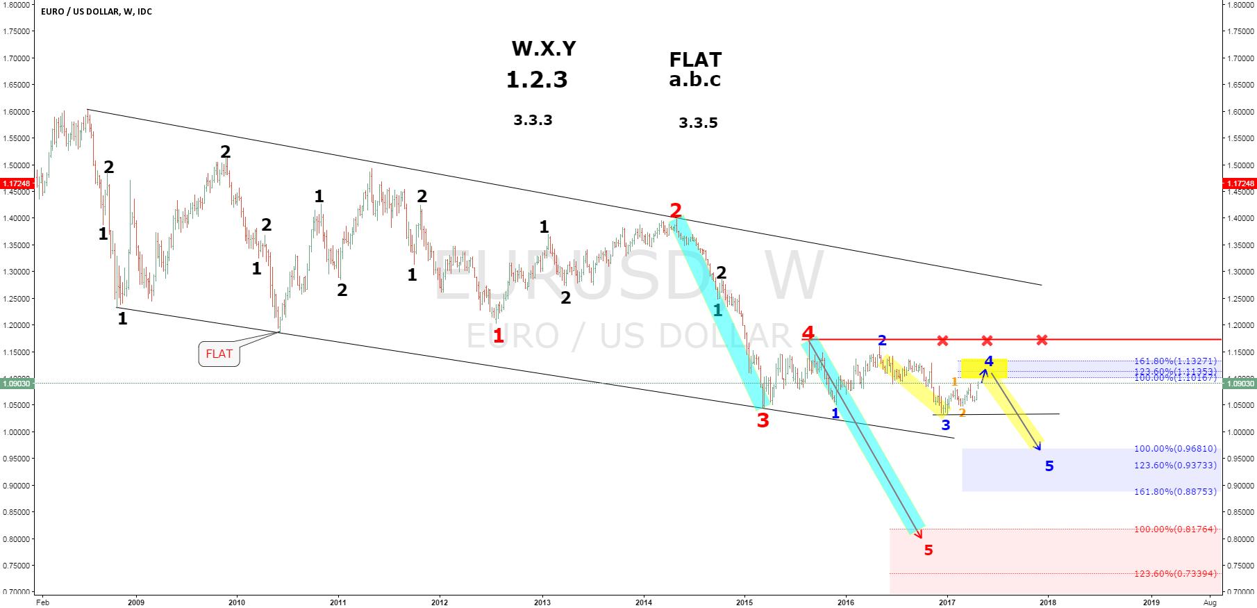 EURUSD Elliot wave analysis.