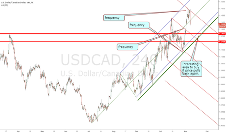 USDCAD: USDCAD breaks resistance, strong uptrend with great frequency