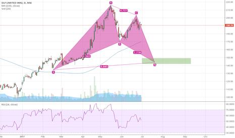 DLF: DLF Down trend