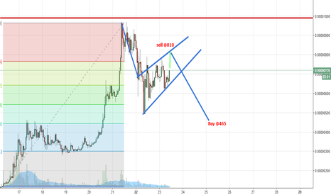 DGBBTC: DGBBTC Bearish Flag forming