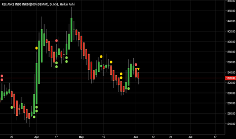 RELIANCE: RELIANCE...WAIT TO GO LONG