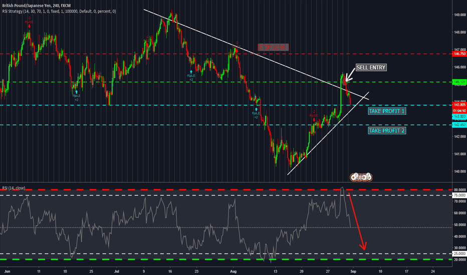 GBPJPY: GBPJPY 4H - BEARISH TREND - RSI STRATEGY