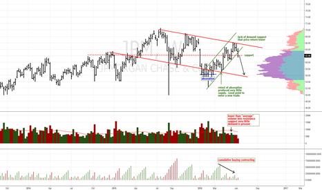 JPM: 10% downside if $62 is lost