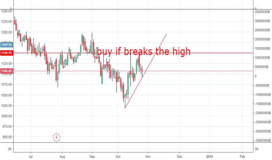 COLPAL: buy if high is broken