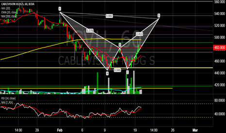 CVH: CVH ¿Bearish Bat?