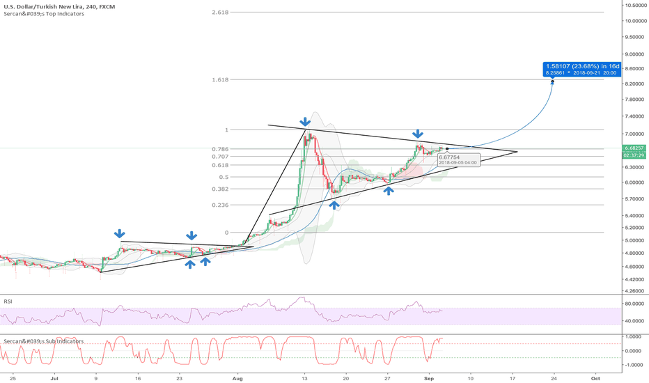 USDTRY: Are we going to 8.30?
