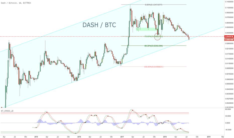 DASHBTC: DASH - Kaufgelegenheit oder Trendbruch?