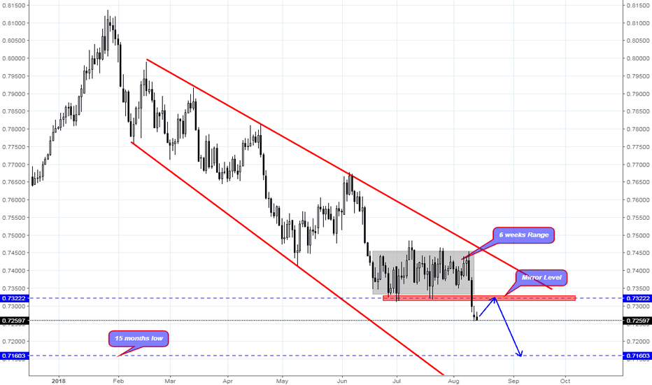 AUDUSD: AUD/USD is moving Down