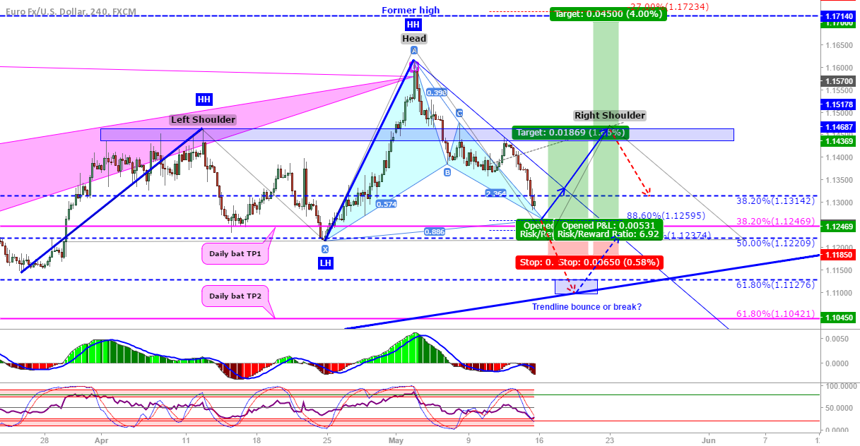 EUR/USD: 4H bullish bat to resume uptrend or complete H&S?