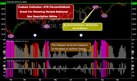 SPY: CM ATR PercentileRank - Great For Showing Market Bottoms!