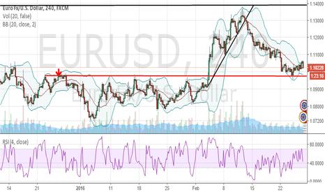 EURUSD: eurusd uptrend