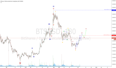 BTSUSD: B I T S H A R E S wavecount