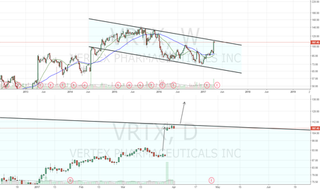VRTX: Digesting well after gap up