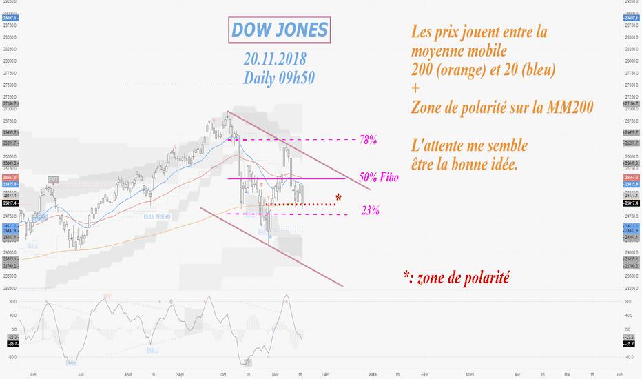 DJI: DOW JONES Daily attendre c'est savoir trader.
