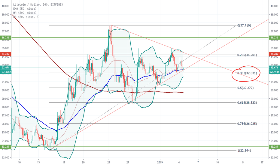 LTCUSD: Litecoin Fibo Retracement