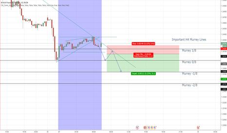 GBPUSD: (UPDATE) GBP/USD LondonSessionBreakout short
