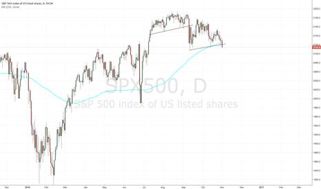 SPX500: SPX500 - Markets crashing today!??
